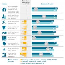 LGBF satisfaction indicators