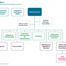Moray Council committee structure