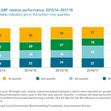Moray Council's LGBF relative performance