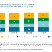Moray Council's LGBF relative performance