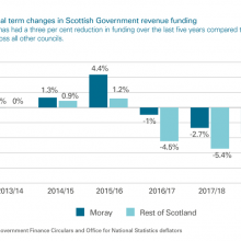 Cumulative real term changes in Scottish Government revenue funding