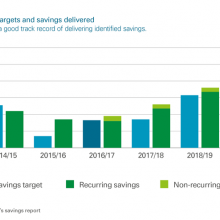 Council savings targets and savings delivered
