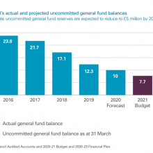 Moray Council's actual and projected uncommitted general fund balances