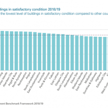 Operational buildings in satisfactory condition 2018/19