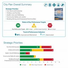 Summary of Dundee Partnership's progress