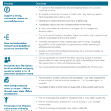 Council priorities and outcomes