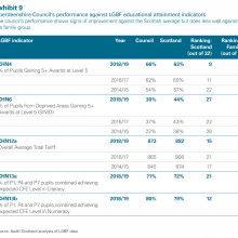 Performance against LGBF educational indicators
