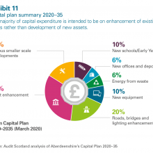Capital plan summary 2020-35