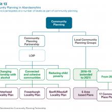 Community Planning in Aberdeenshire