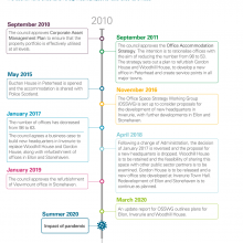 Timeline of Office Space Strategy
