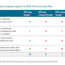 Edinburgh Partnership's progress