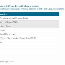 The City of Edinburgh Council's political composition