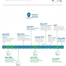 Appendix: Best Value audit timeline