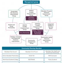 Exhibit 13: The Community Planning Partnership's governance arrangements