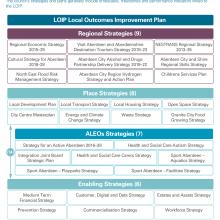 Exhibit 2: Aberdeen City Council's Strategy Framework