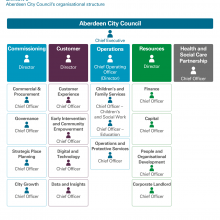 Exhibit 3: Aberdeen City Council's organisational structure