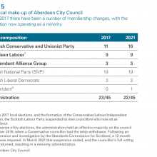 Exhibit 5: The political make-up of Aberdeen City Council