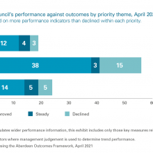 Exhibit 6: Aberdeen City Council's performance against outcomes by priority theme