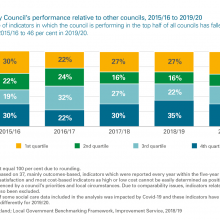 Exhibit 8: Aberdeen City Council's performance relative to other councils
