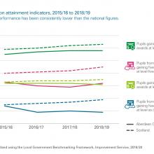 Exhibit 9: LGBF education attainment indicators
