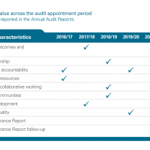 Exhibit 1: Assessing Best Value across the audit appointment period