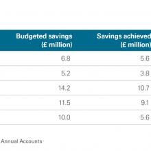 Exhibit 13: Efficiency savings achieved