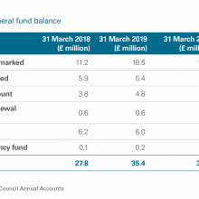 Exhibit 14: The council's total general fund balance