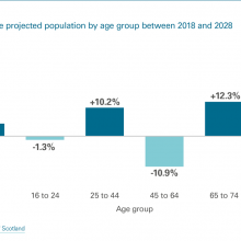 Exhibit 3: East Dunbartonshire projected population by age group between 2018 and 2028