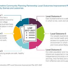 Exhibit 4: Community Planning Partnership Local Outcomes Improvement Plan 2017-2027