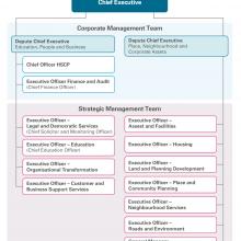 Exhibit 6: East Dunbartonshire Council organisational structure
