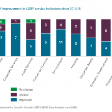 Exhibit 8: The extent of improvement in LGBF service indicators since 2014/15