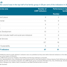 Exhibit 9: The council was in the top half of its family group in 59 per cent of the indicators in 2019/20
