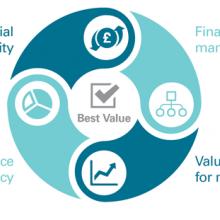Four audit dimensions