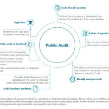 Context for public audit