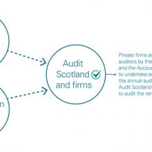 Responsibility for public audit