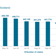 Monthly caseload