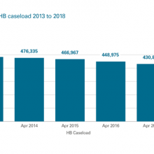 Changes to Scottish HB caseload 2013 to 2018