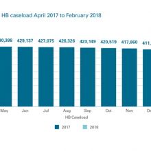 Changes to Scottish HB caseload April 2017 to February 2018