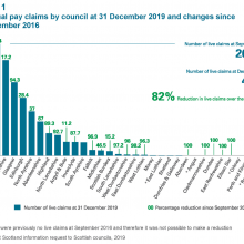 Equal pay claims by council