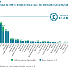 Council spending on settling equal pay claims