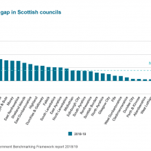 Gender pay gap in Scottish councils