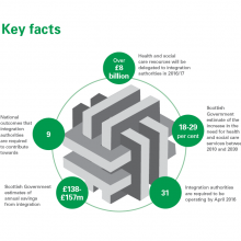 Key facts from our report