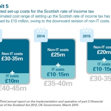 Estimated set-up costs for Scottish income tax