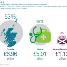 Public sector capital spend 2012-2015