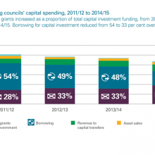 Sources of funding councils' capital spending