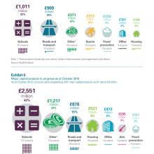 Major capital projects 2012 - 2015