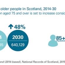 Projected population of older people