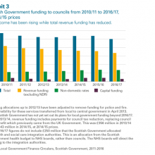 Funding to councils 2010/11 to 2016/17