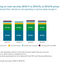 Council spending on main services
