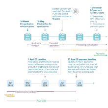 Timeline for the basic payments